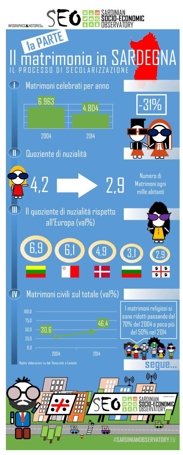 SEO infografica 5.2016 matrimoni 1aparte